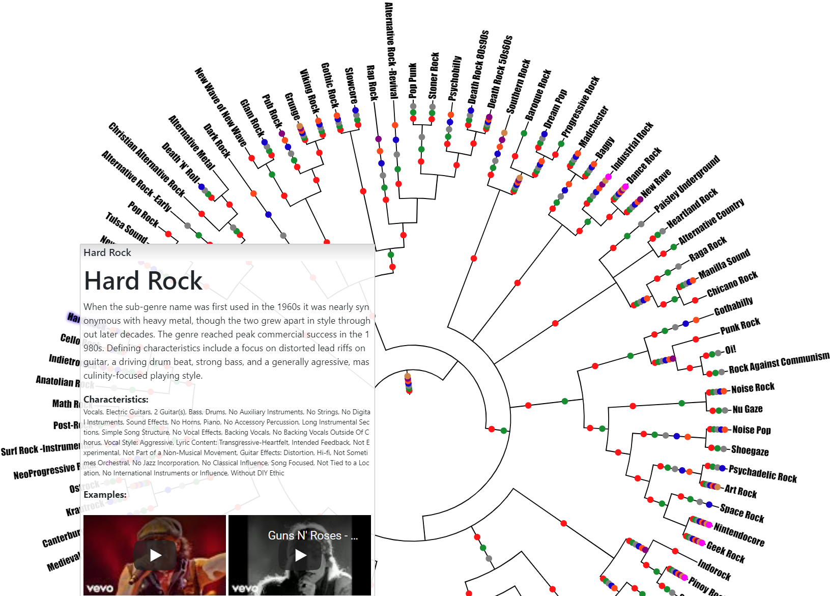 The Evolution of Rock